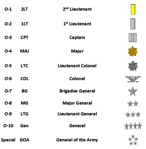 United States Army Officer Ranks