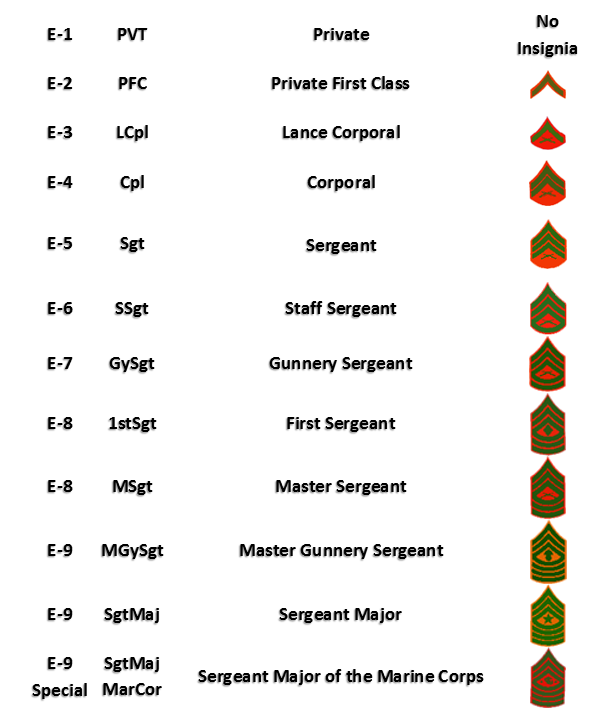 Ranks In Marine >> Military Rank Structure