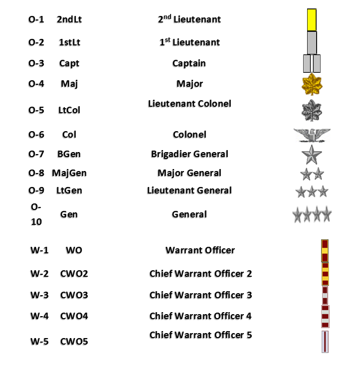 Military Rank Structure - :