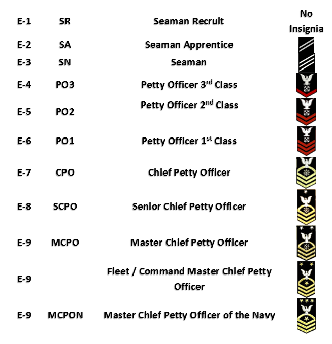 United States Navy Enlisted Ranks
