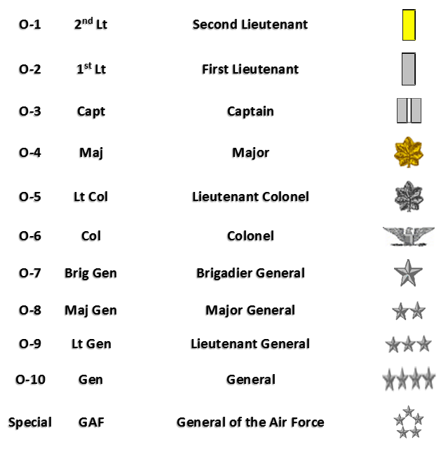 Marine Ranks In Order >> Military Rank Structure