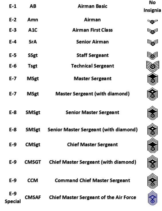 United States Air Force Enlisted Ranks