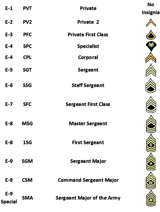 United States Army Enlisted Ranks